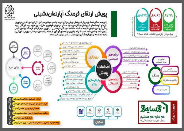 پویش ارتقای فرهنگ آپارتمان نشینی در محله های مرکزی شهر تهران آغاز شد