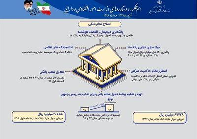 وزارت امور اقتصادی و دارایی منتشر کرد