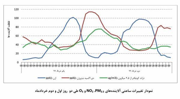 هوای پایتخت بعد از ۶۳ روز ناسالم شد