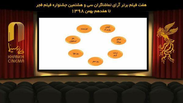 ۷ فیلم برتر آرای مردمی فجر ۳۸