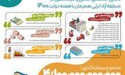 افتتاح 16 طرح سرمایه گذاری تجاری،صنعتی،بندری و گردشگری