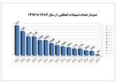 طرح تعویض قایق های فرسوده در استان خوزستان اجرایی می شود
