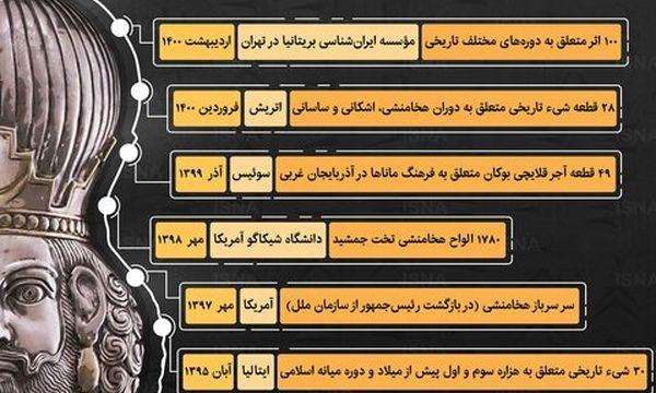 استرداد آثار تاریخی به ایران در سالهای اخیر /اینفوگرافیک